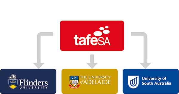 TAFE SAからアデレード大学へ編入