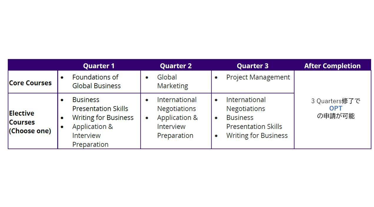 ワシントン大学のグローバルビジネスプログラム